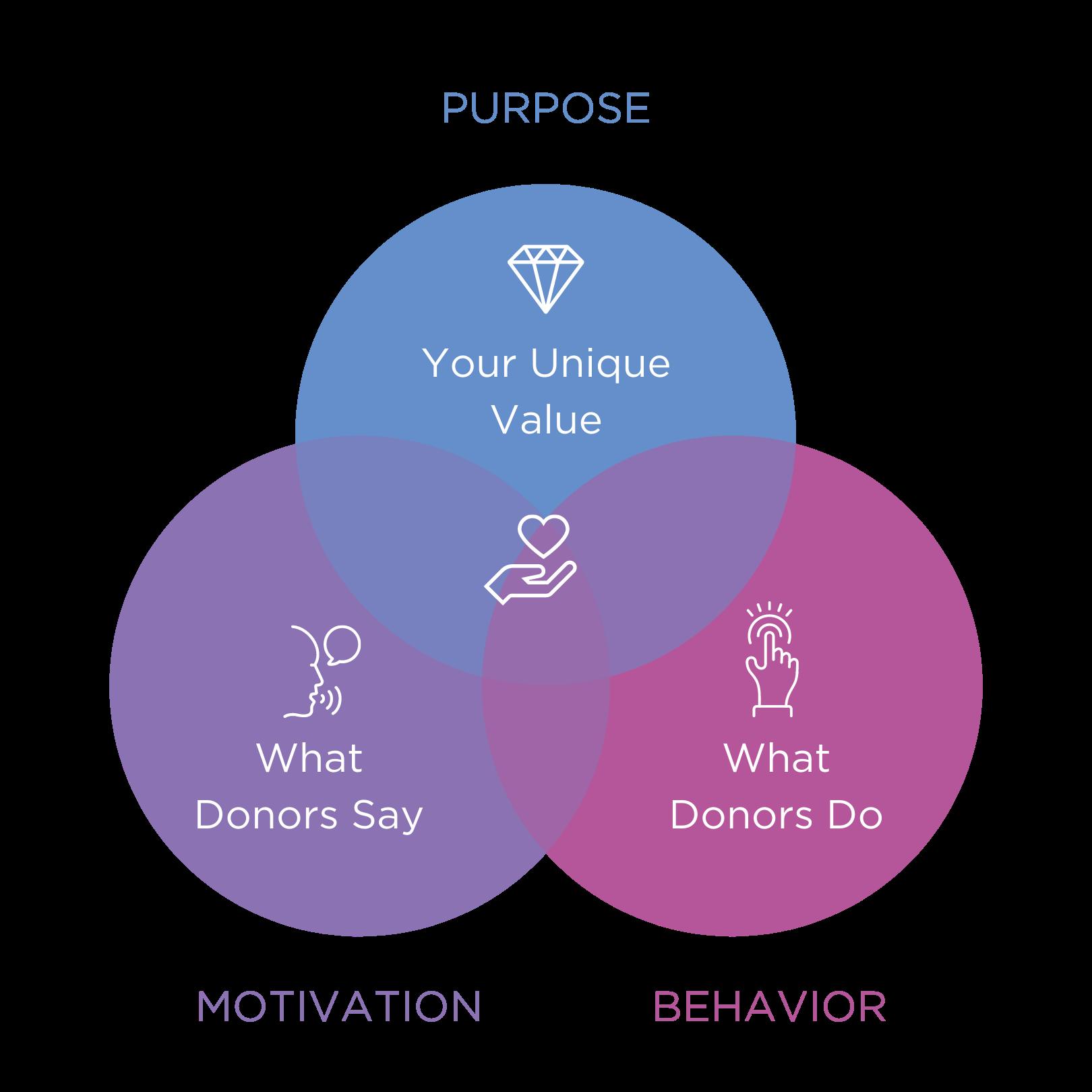 donor loyalty venn diagram